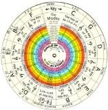 & # x2022; cadran un cadran Note & # x2022; Harmonie & # x2022; cadran Musique Théorie & # x2022;